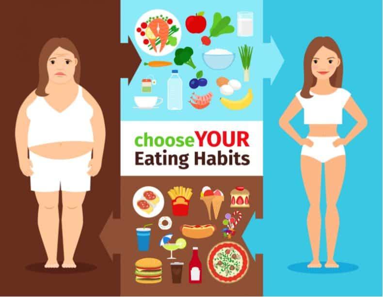 eating habits comparison chart