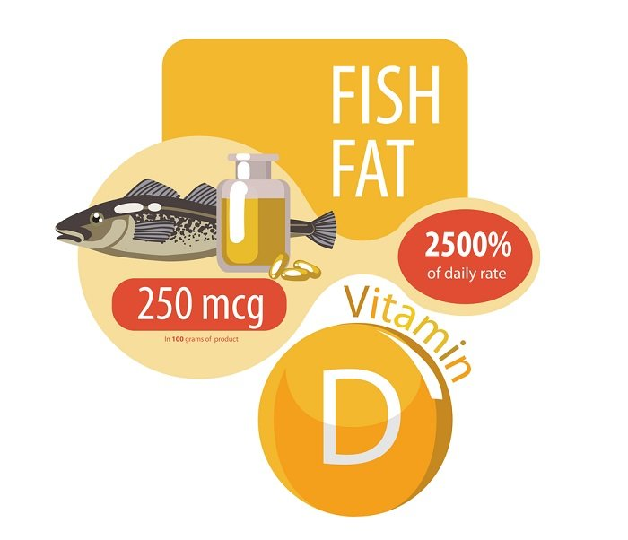 fish full of vitamin D bottle of oil and fish